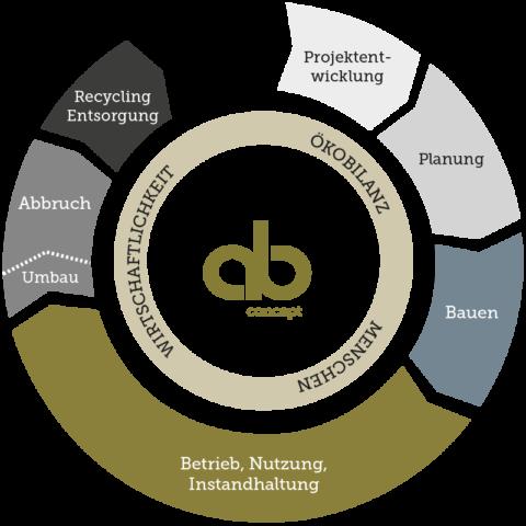 Nachhaltigkeit im Gebäudelebenszyklus